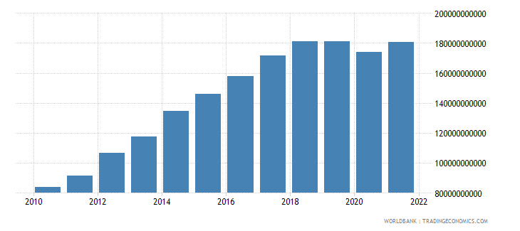 namibia gdp current lcu wb data