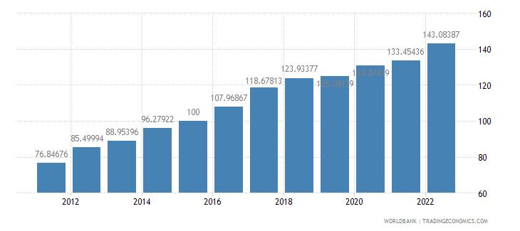namibia gdp deflator base year varies by country wb data
