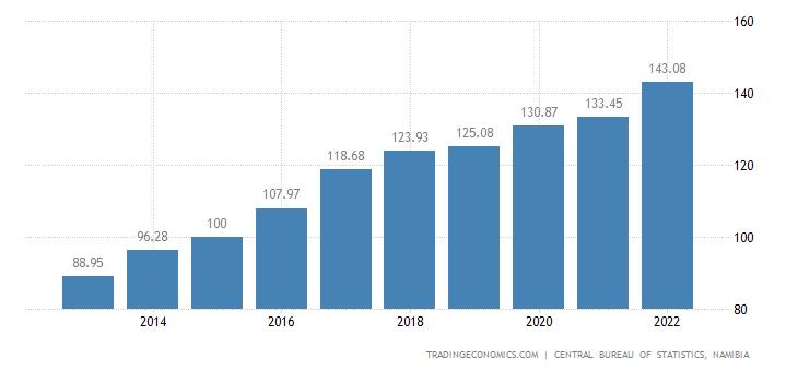 Namibia GDP Deflator
