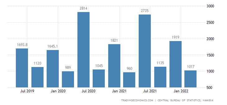 Namibia GDP From Agriculture