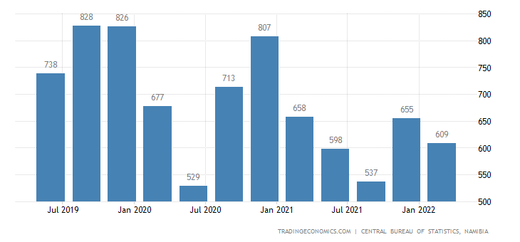 Namibia GDP From Construction