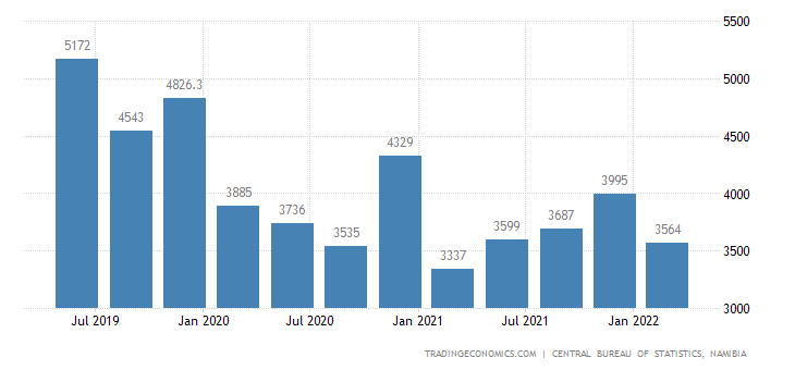 Namibia GDP From Manufacturing