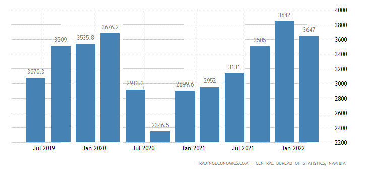 Namibia GDP From Mining