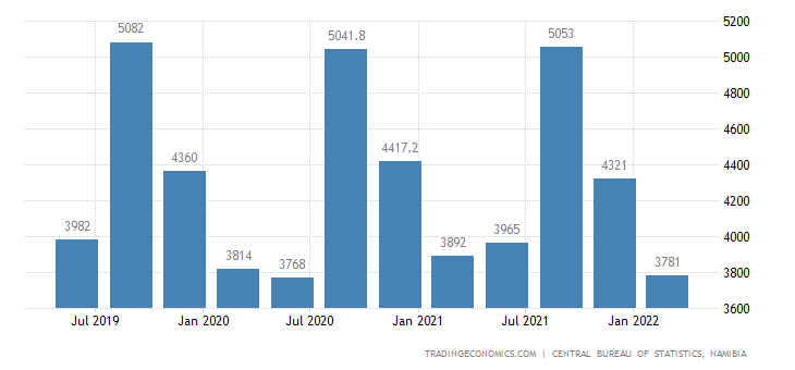 Namibia GDP From Public Administration