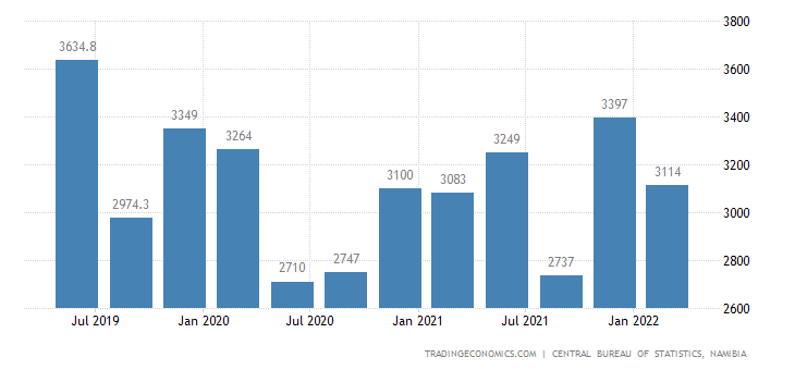 Namibia GDP From Wholesale and Retail Trade