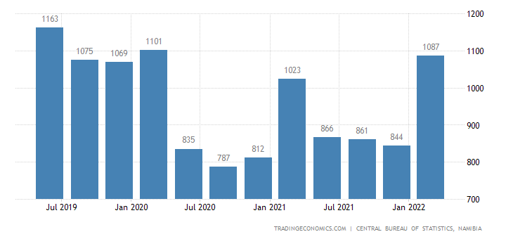 Namibia GDP From Transport and Communication