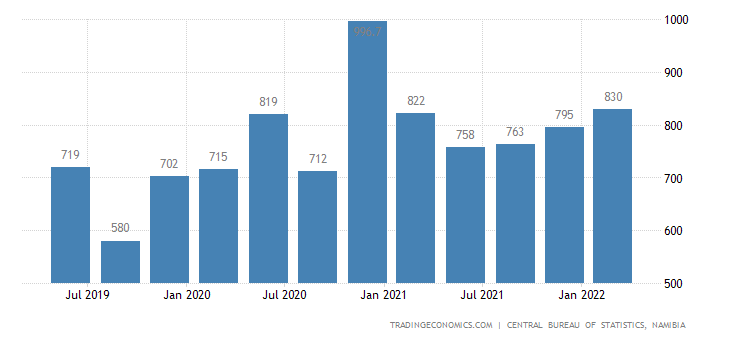 Namibia GDP From Utilities