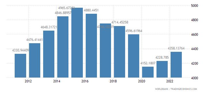 namibia gdp per capita constant 2000 us dollar wb data