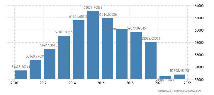 namibia gdp per capita constant lcu wb data