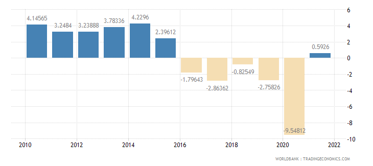namibia gdp per capita growth annual percent wb data