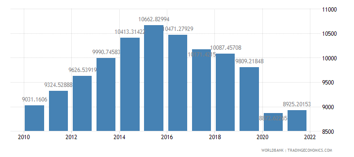 namibia gdp per capita ppp constant 2005 international dollar wb data