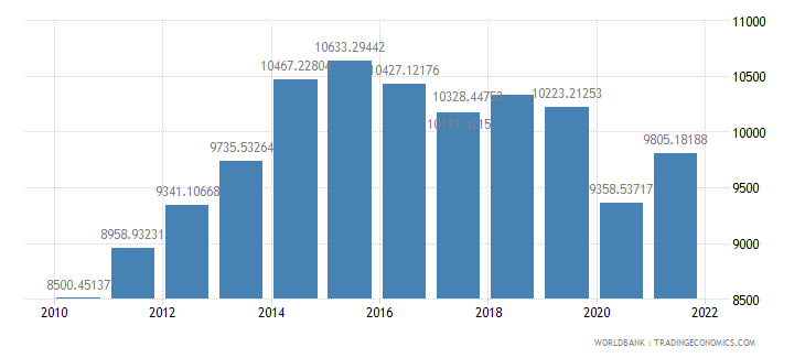 namibia gdp per capita ppp us dollar wb data