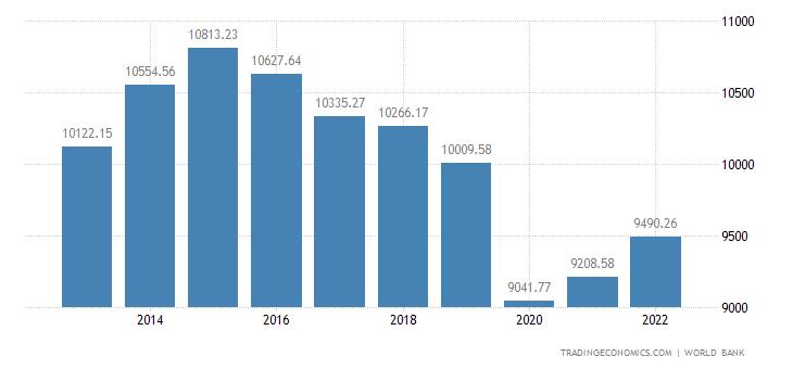 Namibia GDP per capita PPP