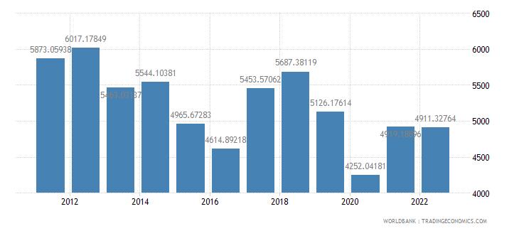 namibia gdp per capita us dollar wb data