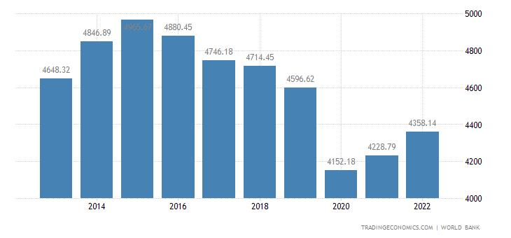 Namibia GDP per capita
