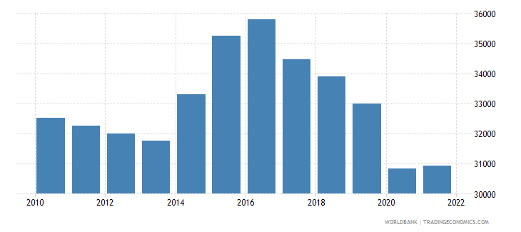 namibia gdp per person employed constant 1990 ppp $ wb data