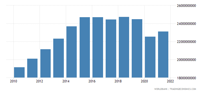 namibia gdp ppp constant 2005 international dollar wb data