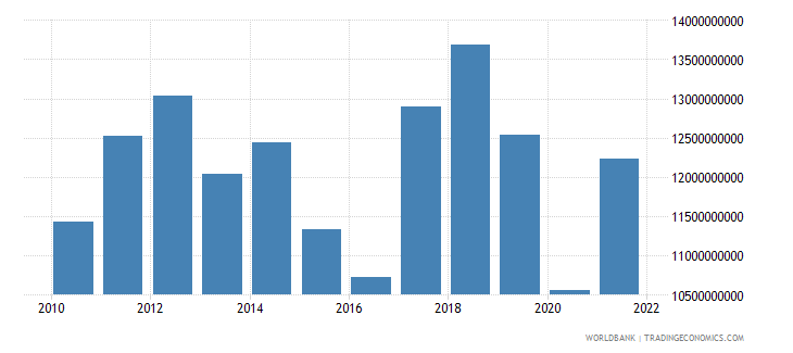 namibia gdp us dollar wb data