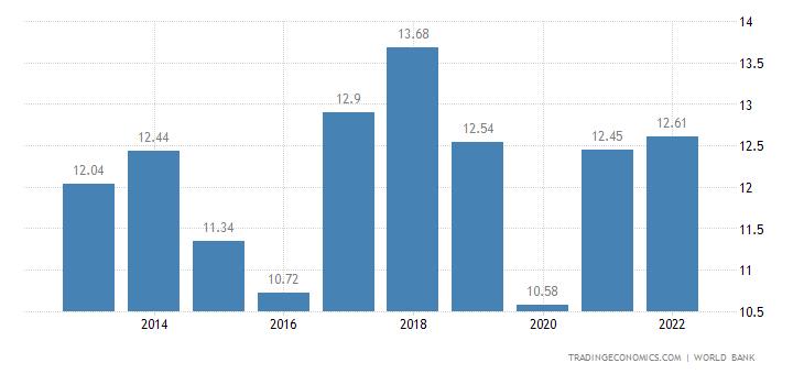 Namibia GDP