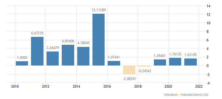 namibia general government final consumption expenditure annual percent growth wb data