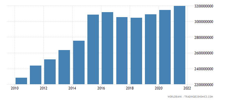 namibia general government final consumption expenditure constant 2000 us dollar wb data