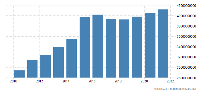 namibia general government final consumption expenditure constant lcu wb data