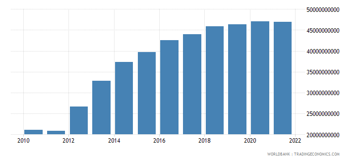 namibia general government final consumption expenditure current lcu wb data