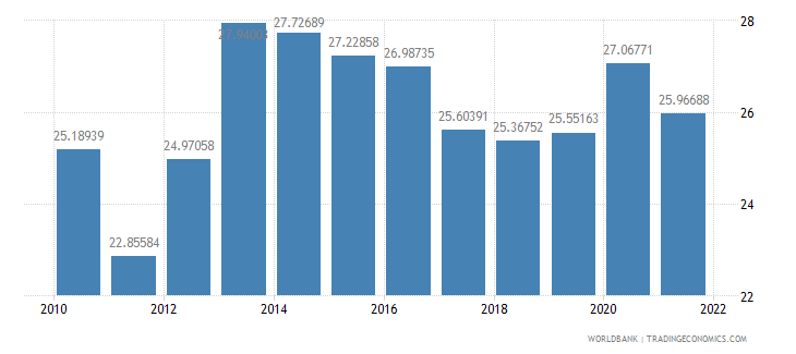 namibia general government final consumption expenditure percent of gdp wb data