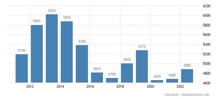 namibia gni per capita atlas method us dollar wb data