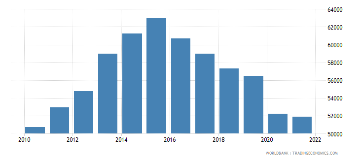 namibia gni per capita constant lcu wb data