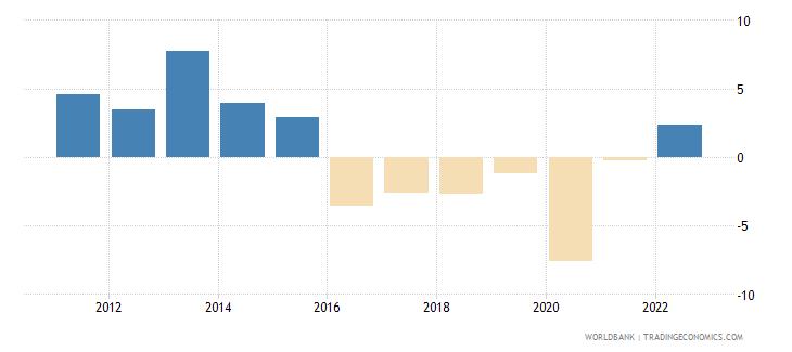 namibia gni per capita growth annual percent wb data