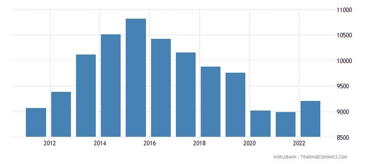 namibia gni per capita ppp constant 2011 international $ wb data