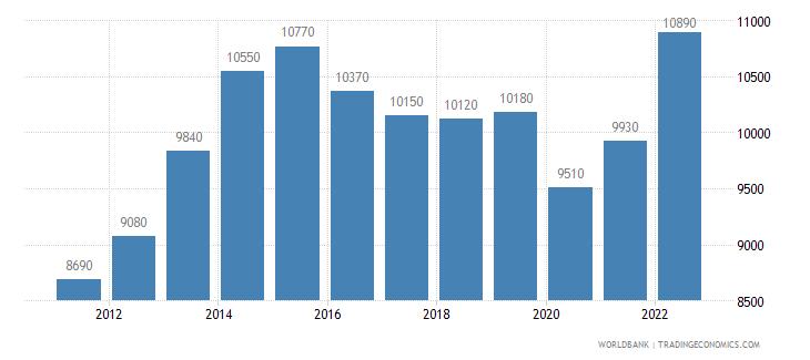 namibia gni per capita ppp us dollar wb data