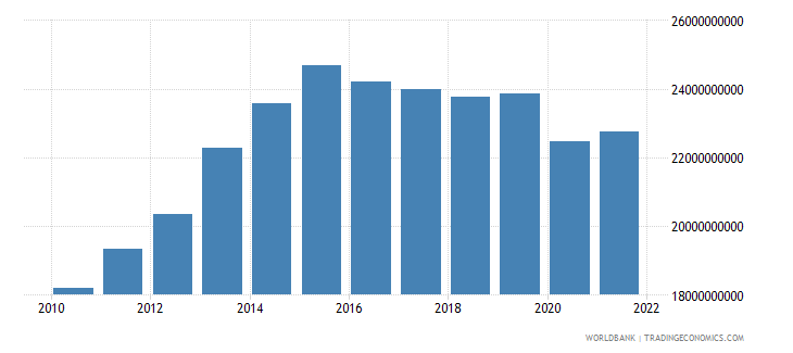 namibia gni ppp constant 2011 international $ wb data