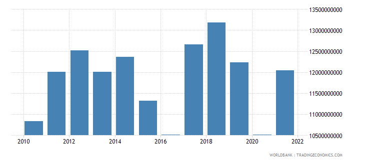 namibia gni us dollar wb data