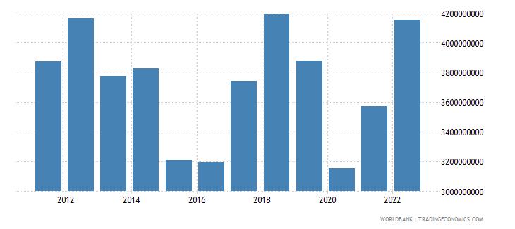namibia goods exports bop us dollar wb data
