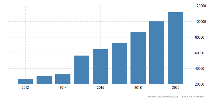 Namibia Government Debt