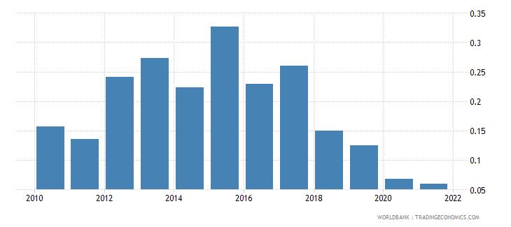 namibia government effectiveness estimate wb data