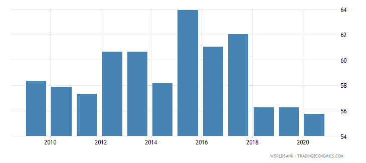 namibia government effectiveness percentile rank wb data