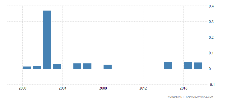 namibia government expenditure on pre primary education as percent of gdp percent wb data