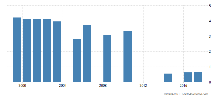 namibia government expenditure on primary education as percent of gdp percent wb data