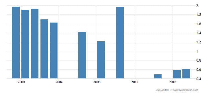 namibia government expenditure on secondary education as percent of gdp percent wb data