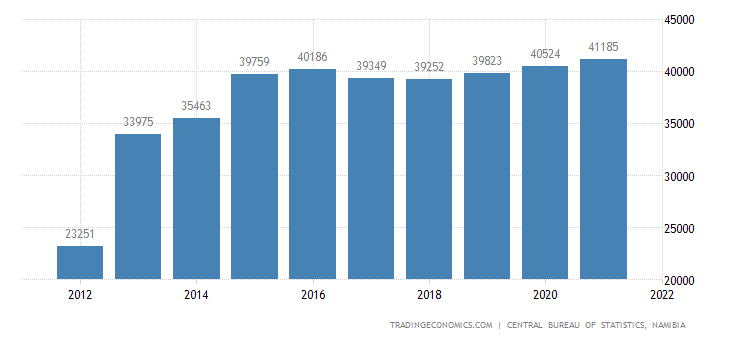 Namibia Government Spending