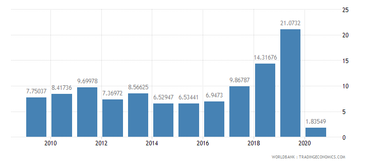 namibia grants and other revenue percent of revenue wb data