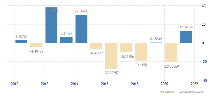 namibia gross capital formation annual percent growth wb data