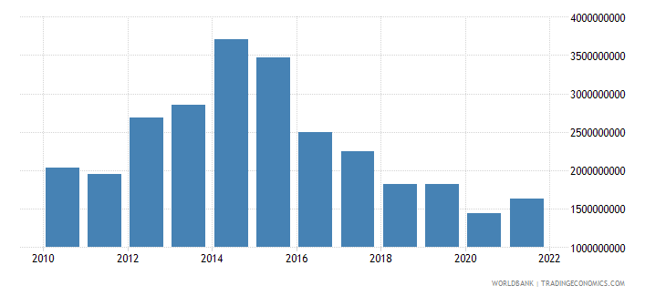 namibia gross capital formation constant 2000 us dollar wb data