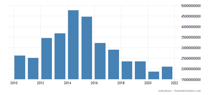 namibia gross capital formation constant lcu wb data