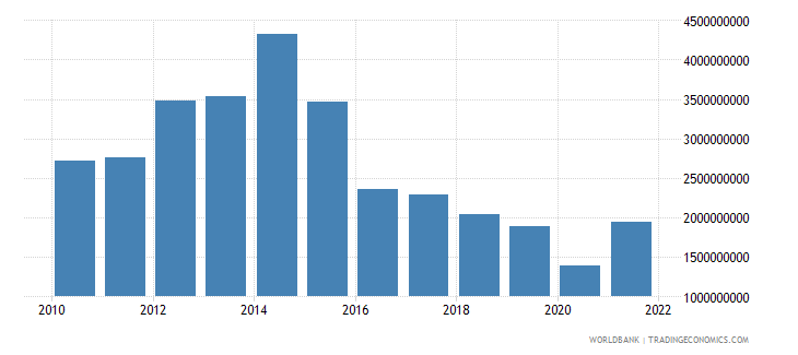 namibia gross capital formation us dollar wb data