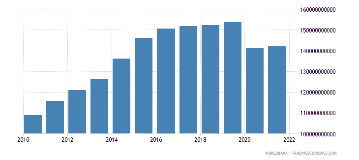 namibia gross domestic income constant lcu wb data