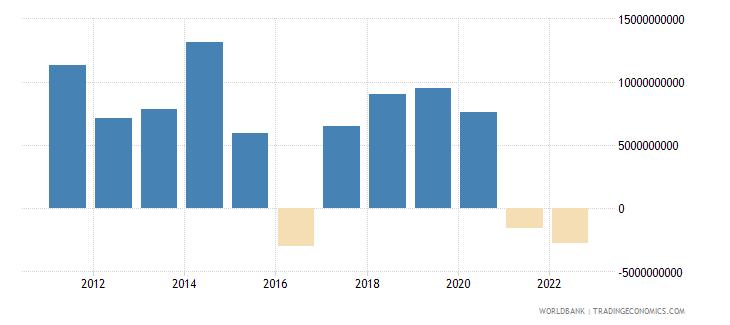 namibia gross domestic savings current lcu wb data